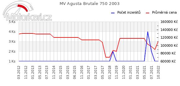 MV Agusta Brutale 750 2003