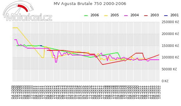 MV Agusta Brutale 750 2000-2006