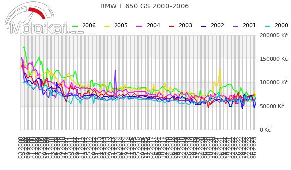 BMW F 650 GS 2000-2006