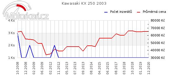 Kawasaki KX 250 2003