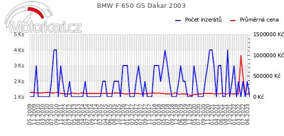 BMW F 650 GS Dakar 2003