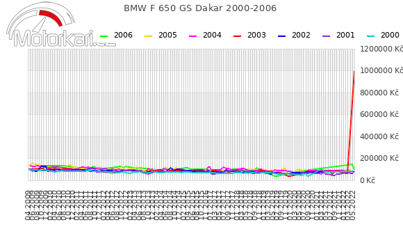 BMW F 650 GS Dakar 2000-2006