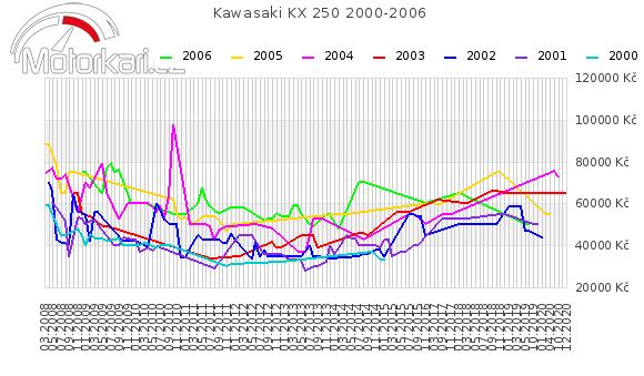 Kawasaki KX 250 2000-2006