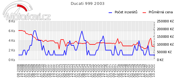 Ducati 999 2003