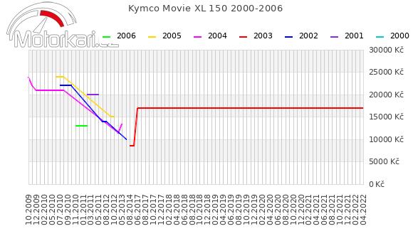 Kymco Movie XL 150 2000-2006