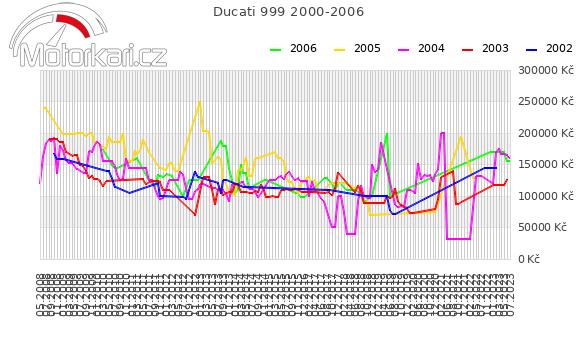 Ducati 999 2000-2006