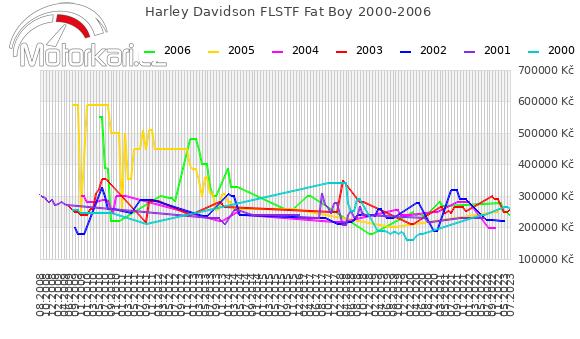 Harley Davidson FLSTF Fat Boy 2000-2006