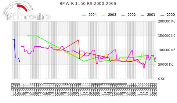 BMW R 1150 RS 2000-2006