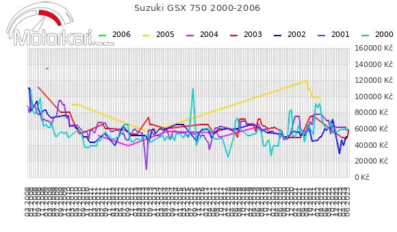 Suzuki GSX 750 2000-2006