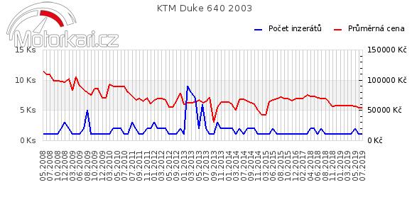 KTM Duke 640 2003