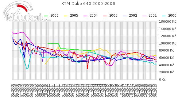 KTM Duke 640 2000-2006