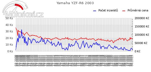Yamaha YZF-R6 2003
