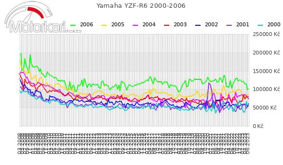 Yamaha YZF-R6 2000-2006