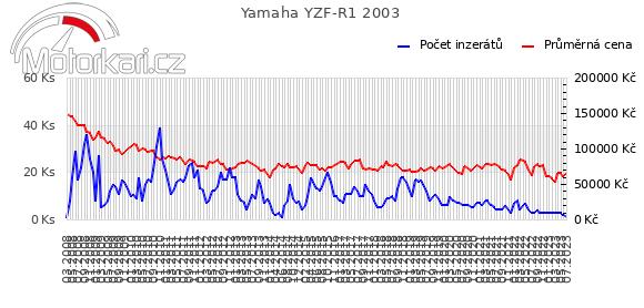 Yamaha YZF-R1 2003