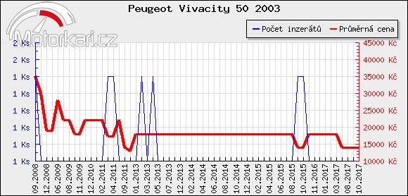 Peugeot Vivacity 50 2003