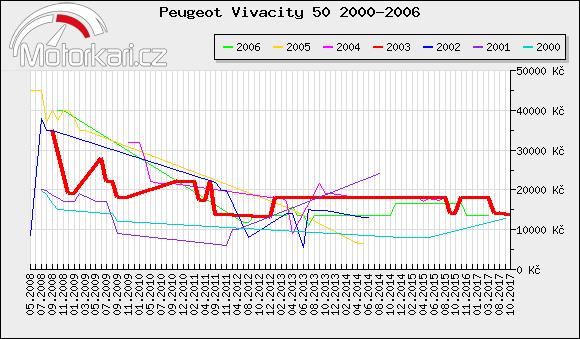 Peugeot Vivacity 50 2000-2006