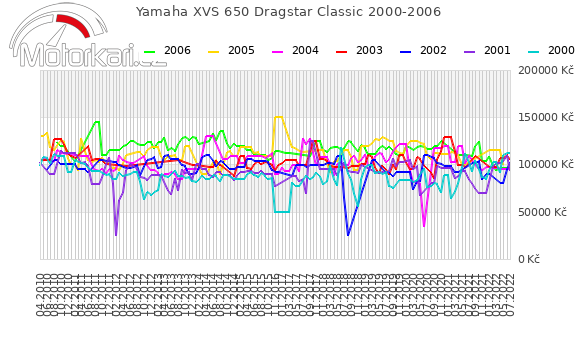 Yamaha XVS 650 Dragstar Classic 2000-2006