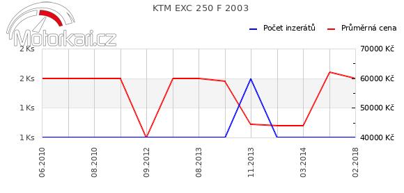 KTM EXC 250 F 2003