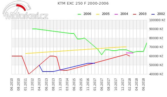 KTM EXC 250 F 2000-2006