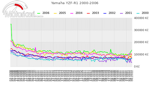 Yamaha YZF-R1 2000-2006