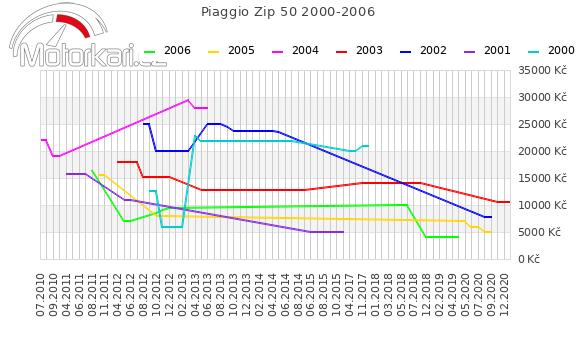 Piaggio Zip 50 2000-2006