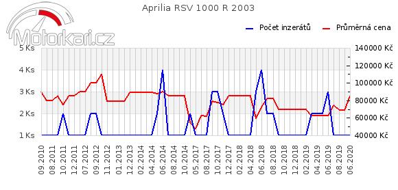 Aprilia RSV 1000 R 2003