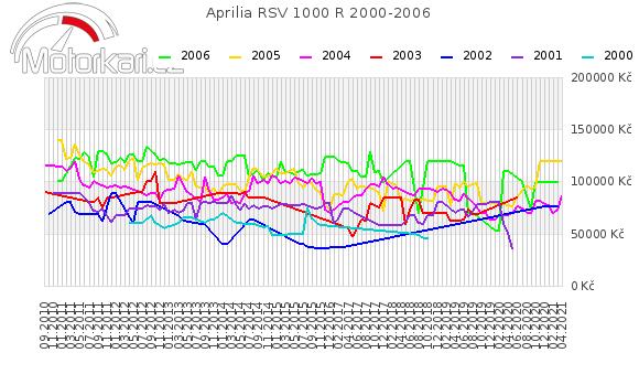 Aprilia RSV 1000 R 2000-2006