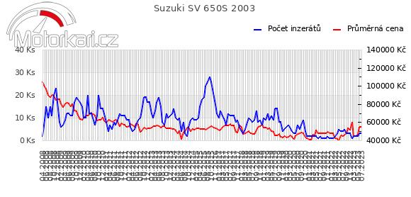 Suzuki SV 650S 2003