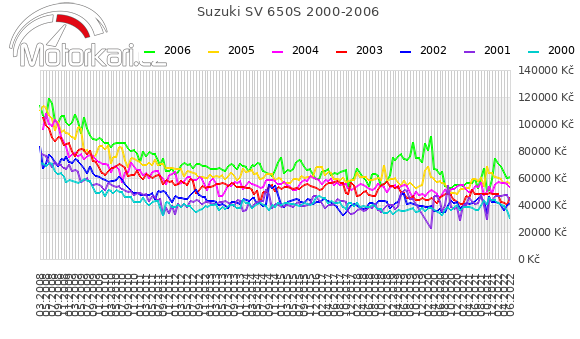Suzuki SV 650S 2000-2006