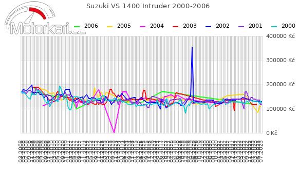Suzuki VS 1400 Intruder 2000-2006