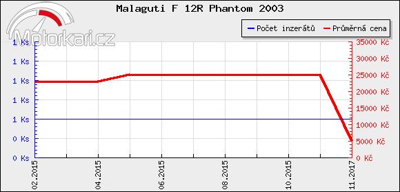 Malaguti F 12R Phantom 2003