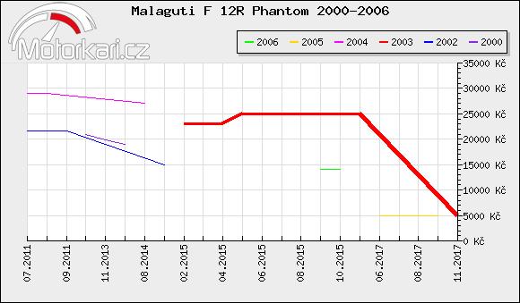 Malaguti F 12R Phantom 2000-2006