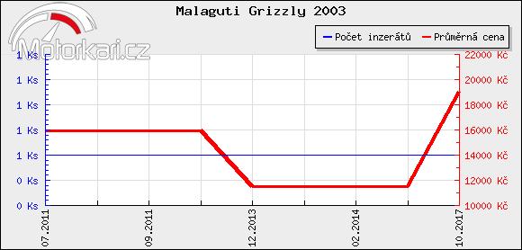 Malaguti Grizzly 2003