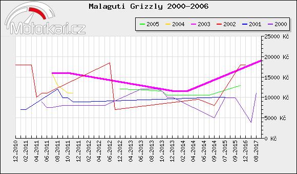 Malaguti Grizzly 2000-2006