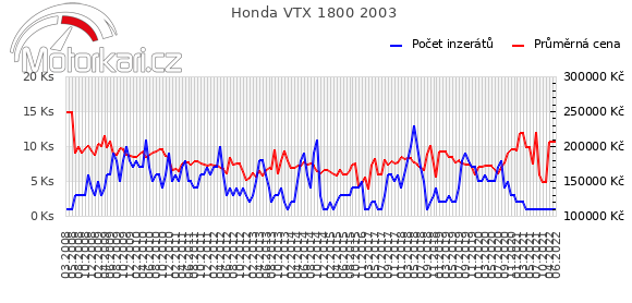 Honda VTX 1800 2003