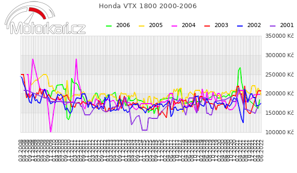 Honda VTX 1800 2000-2006