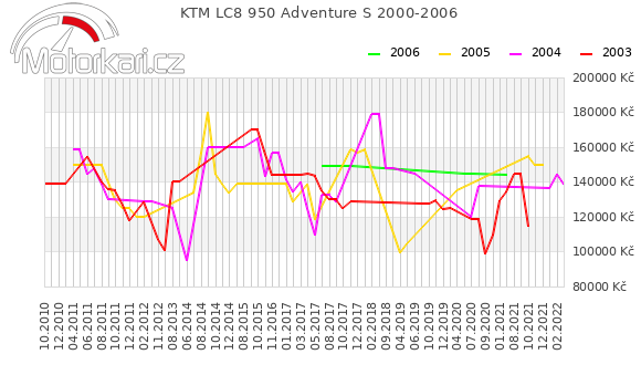 KTM LC8 950 Adventure S 2000-2006