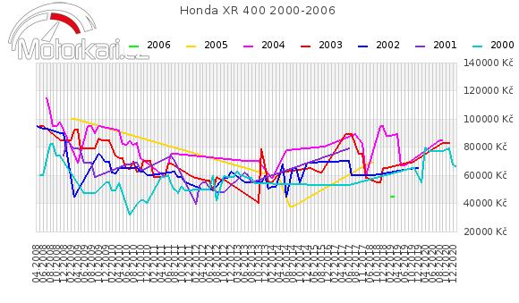 Honda XR 400 2000-2006