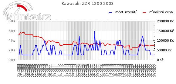 Kawasaki ZZR 1200 2003