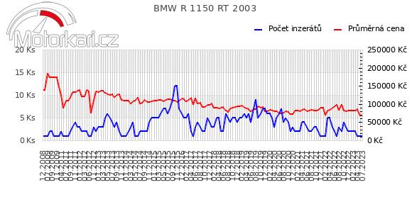 BMW R 1150 RT 2003