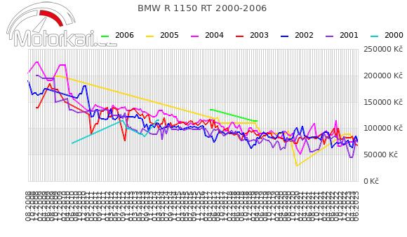 BMW R 1150 RT 2000-2006