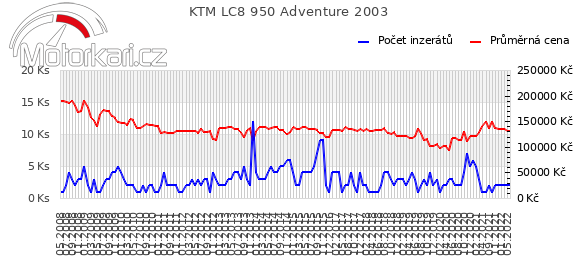 KTM LC8 950 Adventure 2003