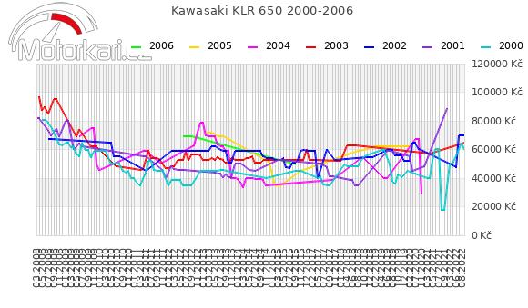 Kawasaki KLR 650 2000-2006