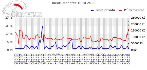 Ducati Monster 1000 2003