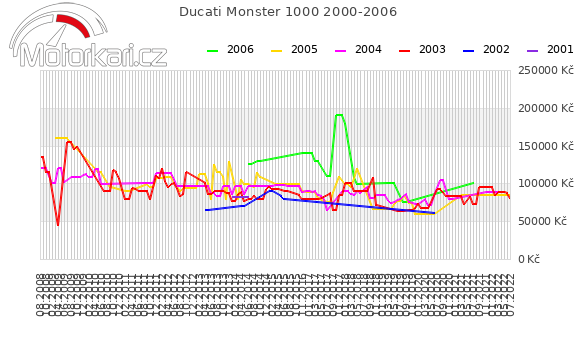 Ducati Monster 1000 2000-2006