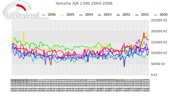 Yamaha XJR 1300 2000-2006