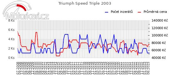 Triumph Speed Triple 2003