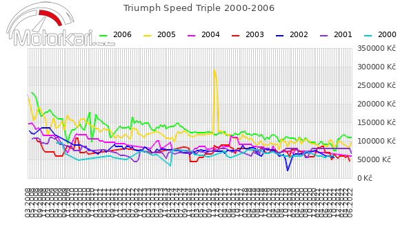Triumph Speed Triple 2000-2006