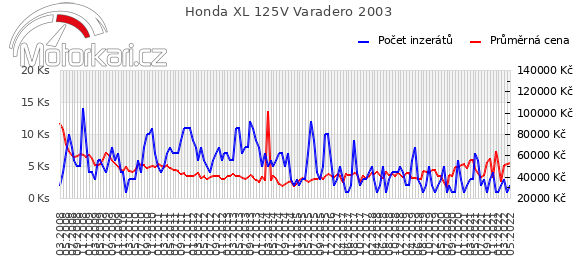 Honda XL 125V Varadero 2003