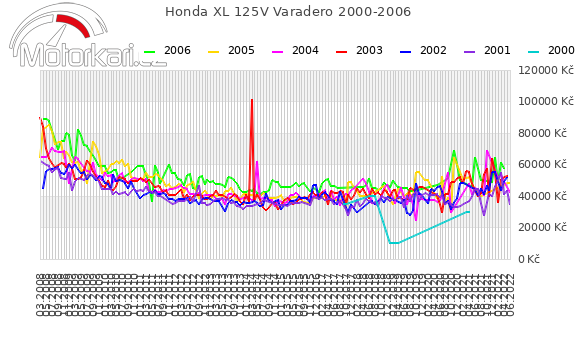 Honda XL 125V Varadero 2000-2006
